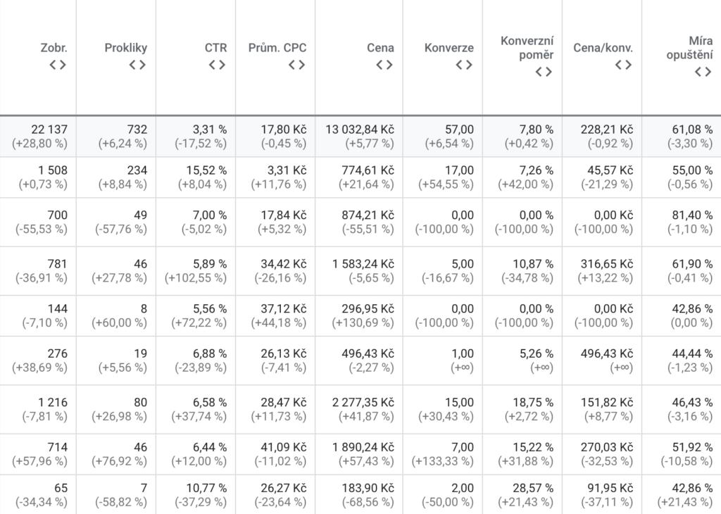 Zobrazení výsledků kampaní v tabulce statistik v prostředí Google Ads.